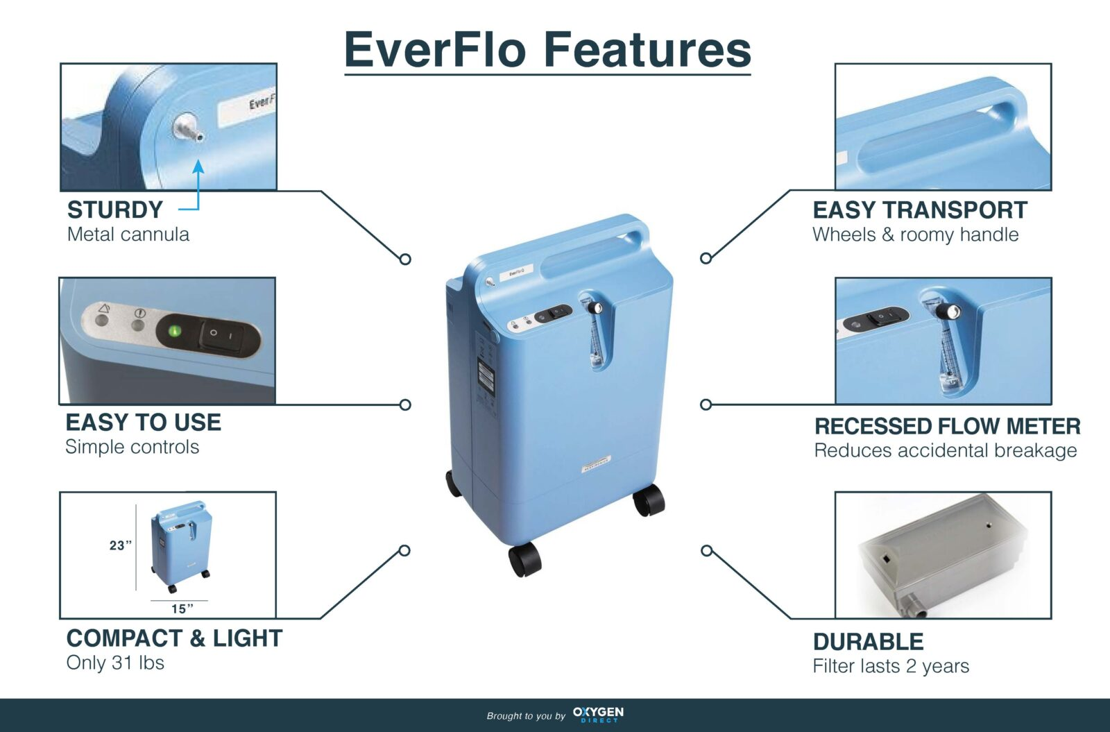 EverFlo Features